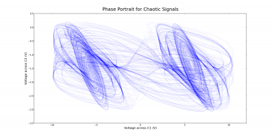 Group 3 2012 nldlab figure 6 phase space diagram for chaotic behavior sciox Choice Image